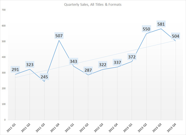 Total Quarterly Sales