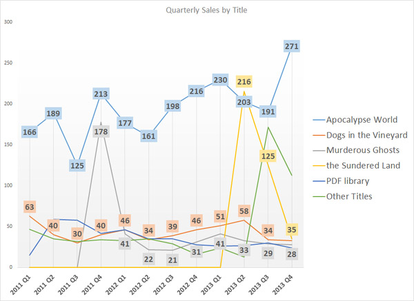 Quarterly Sales by Title
